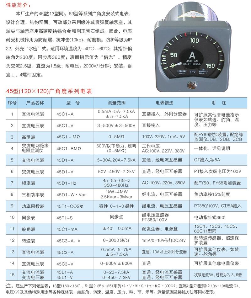 45D1-HZ船用频率表嵌入安装在船舶、机车、电站、矿山冶金、石油化工或其它移动电力设备装 置上,测量直流电流或电压。也可作为非电量转换为电量的二次仪表。 2.5级, 防溅式、耐振动。 使用条件: 环境温度;-25~+55; 相对湿度:<98%RH 本系列电表采用国家标准GB/T7676–1998,该标准等同国际电工委员会标准IEC(第四版)部分指标优于日本工业标准JISC1102。先进的机芯结构本系列电表测量机构为磁电系张丝支承,转动部分无磨擦,工作可靠,抗机械冲击性能高。先进的变换器