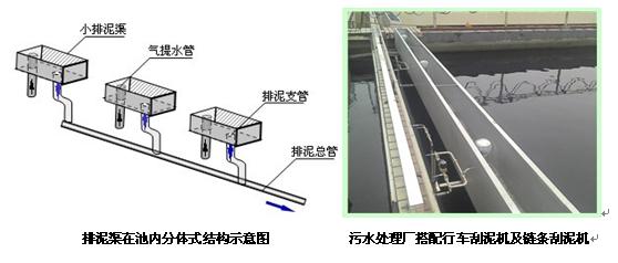 可以为各种结构的沉淀池设置一体式或分段
