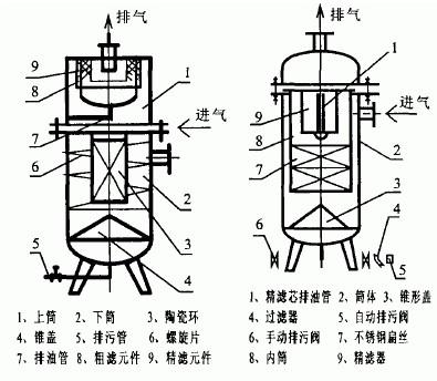 byf-1除油水分离器