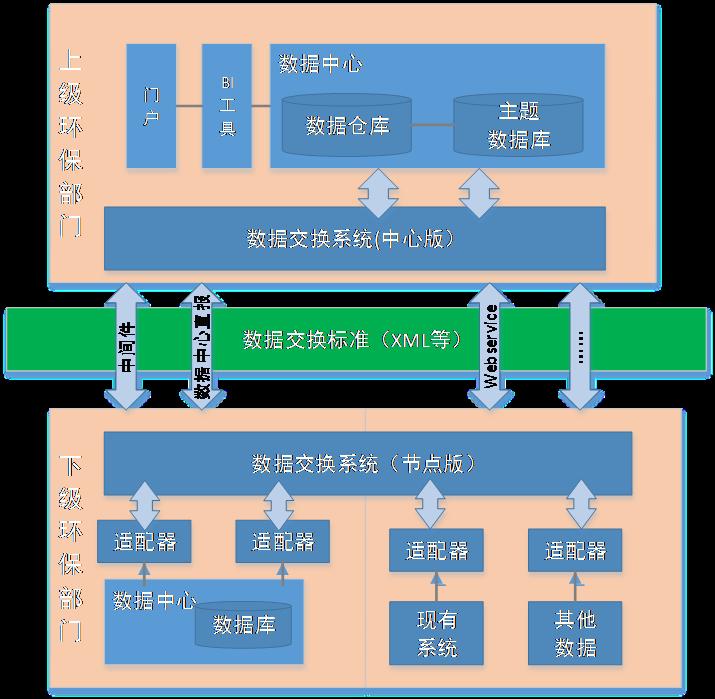 分步骤数据整合图标