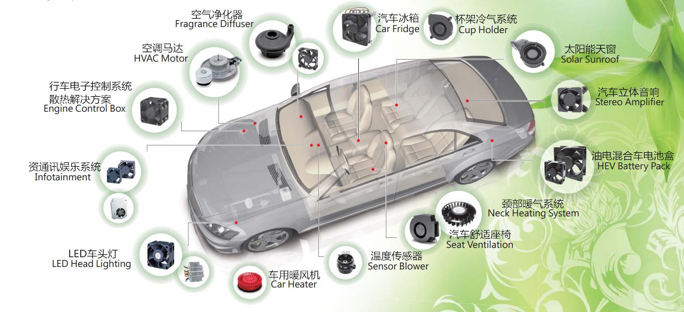 电动汽车充电桩散热风扇