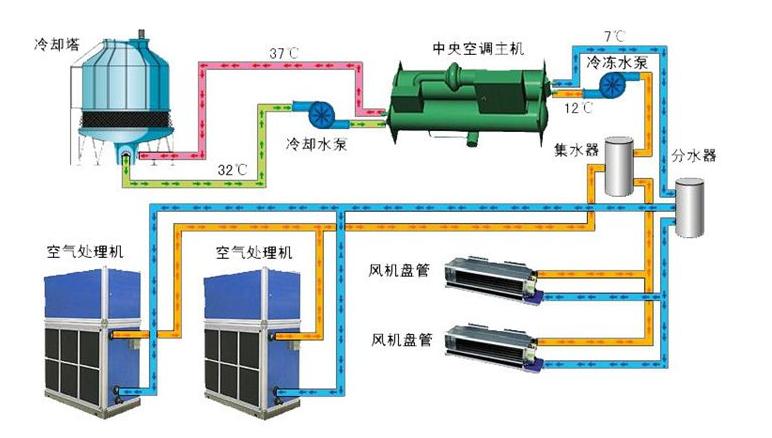 中央空调的原理都是相通的,由压缩机,冷凝器,节流阀,蒸发器四大件构成