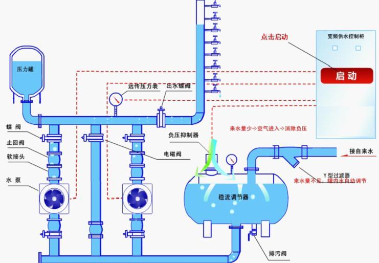 无负压供水设备原理图