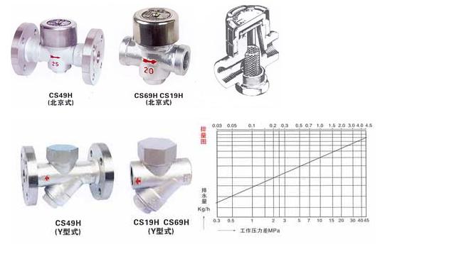 cs49h圆盘式法兰疏水阀 主要特点 cs49h热动力式疏水阀结构简单,价格图片