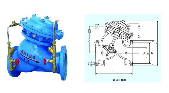 多功能水泵控制阀由主阀和调节阀及接管系统组成,阀体采用直流式阀体,主阀控制室为膜片式或活塞式的双控制室结构,控制室比一般水力控制阀增加了一个,增加了对主阀的控制功能,实现了对水泵出口的缓慢开启、全开、缓闭、截止等多功能控制,实现了一个阀门、一次调节对水泵出口的多功能控制。JD745X多功能水泵控制阀的接管系统采用调节阀控制,通过设定调节阀的开度,可方便实现需要的各项控制参数,如主阀的开启速度、缓闭速度等等。 当水泵起动起后,水压作用于主阀阀盘下面和控制室下腔,此压力使主阀开启,控制室上腔的水经过调节阀B
