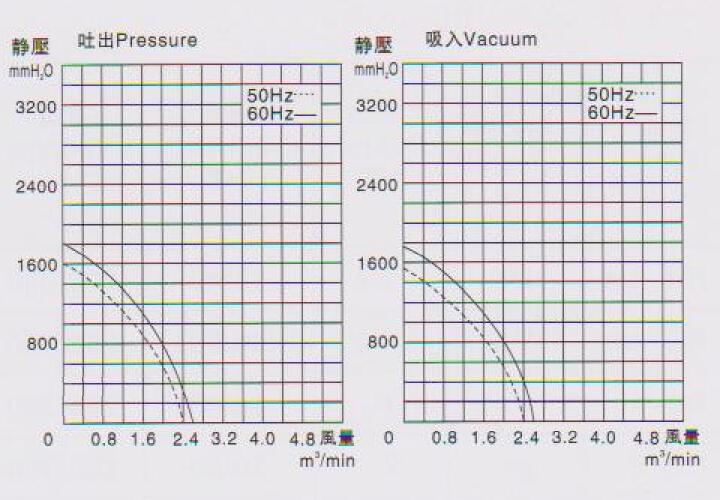高压旋涡泵RB-1