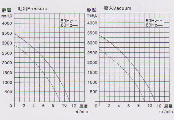 铸铝高压鼓风机厂家直销RB-10