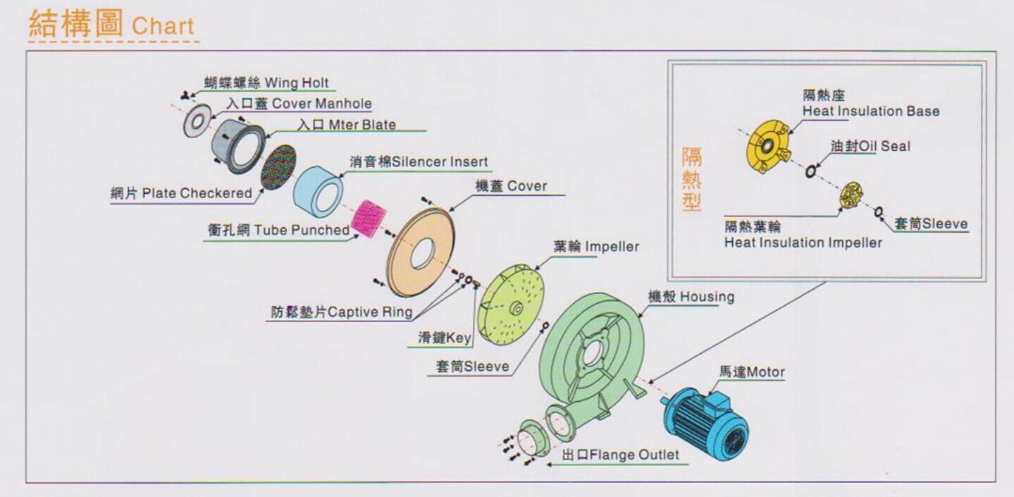 东洸中压鼓风机TB-2结构图