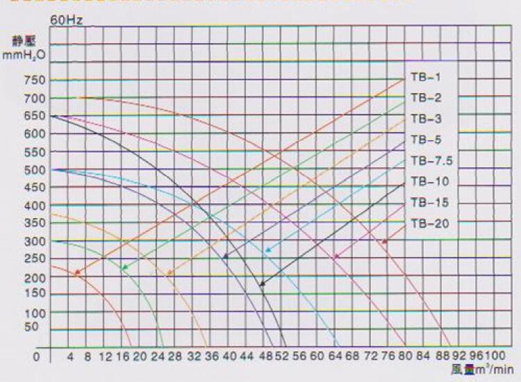 东洸中压风机TB-7.5曲线图