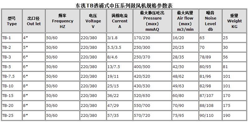 东洸强力鼓风机TB-10规格表
