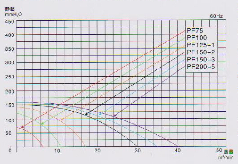 PF150-2中压鼓风机多少钱