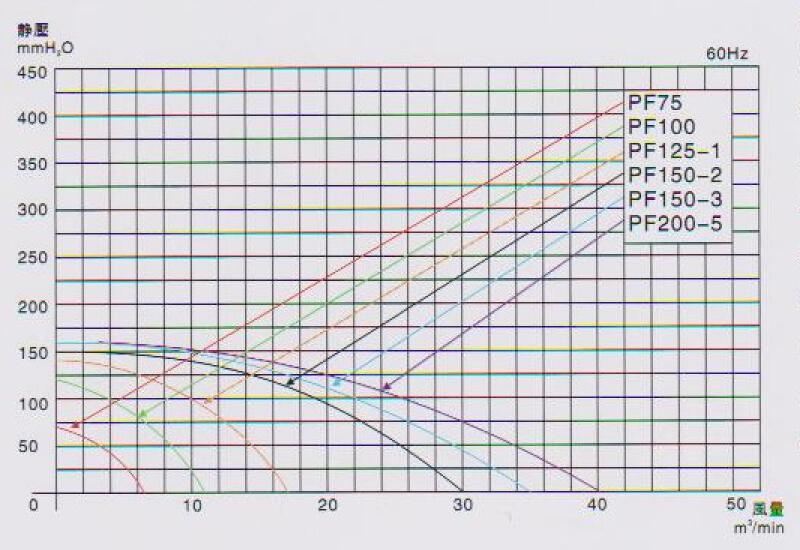 离心式风机PF150-3