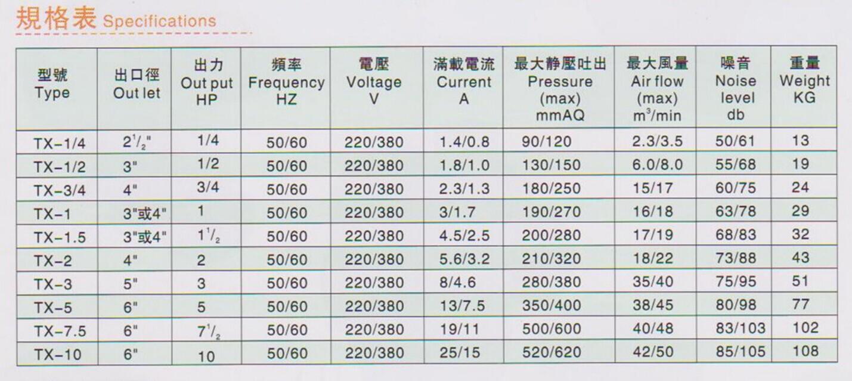 防爆中压鼓风机图片TX-7.5