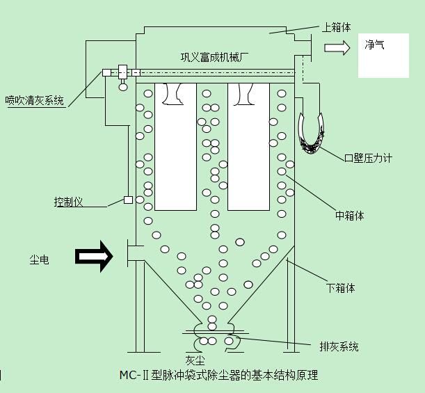 脉冲布袋除尘器系列设计