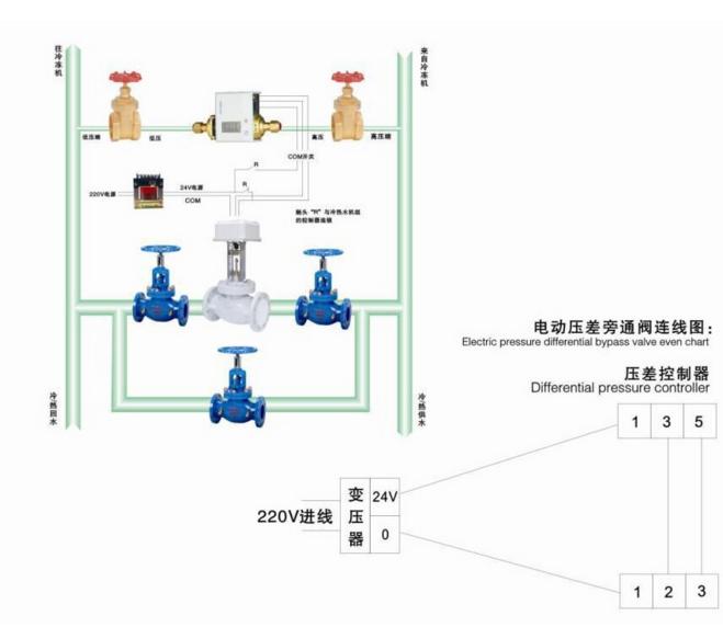 把 电动压差旁通阀安装在系统水泵附件的旁通管路中,当系统压差增大而